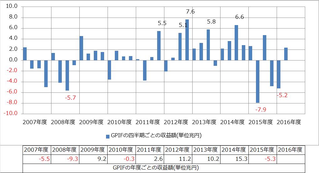 GPIFの四半期ごとの収益額のグラフ、年度ごとの収益額