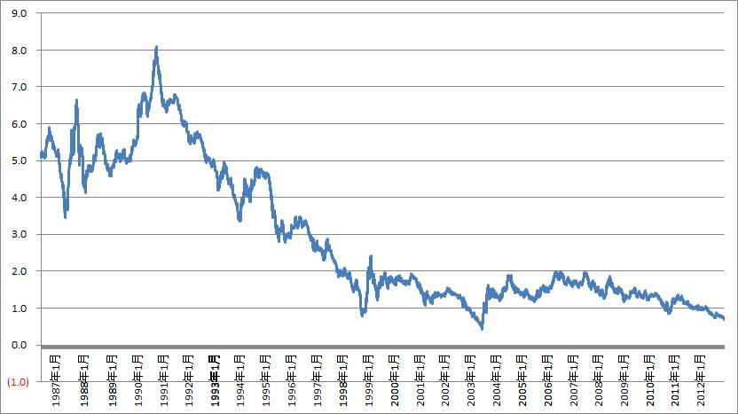 日本国債10年のの1987年から2016年までの金利推移
