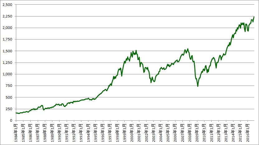 S&P500の1984年から2016年までの推移