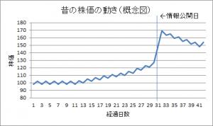 昔の株価の動き(概念図)