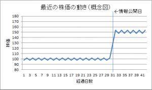 最近の株価の動き(概念図)