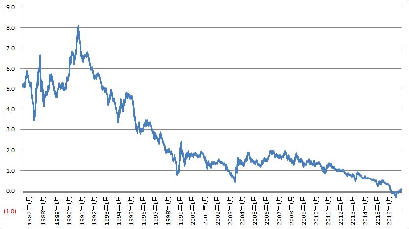日本国債10年の1987年から2016年までの推移