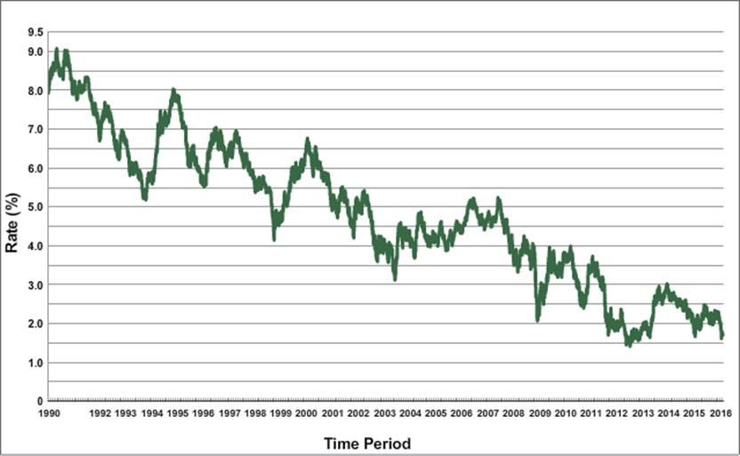 米国債10年のの1990年から2016年までの金利推移