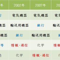 日本の株式相場20年を振り返る、セクターの変遷