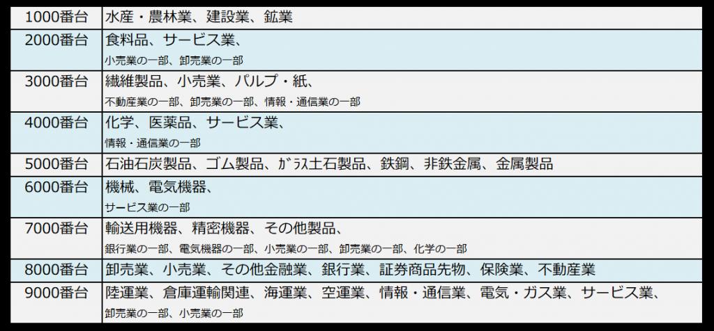 銘柄コードと業種の対照表