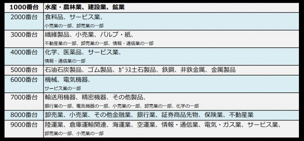 銘柄コードと業種の対照表(1000番台ハイライト)