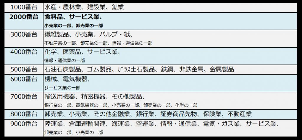 銘柄コードと業種の対照表(2000番台ハイライト)