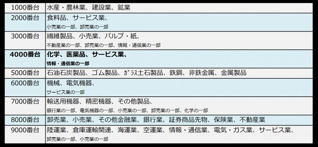 銘柄コードと業種の対照表(4000番台ハイライト)