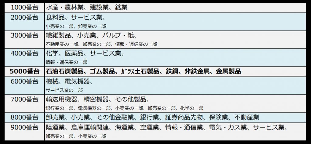 銘柄コードと業種の対照表(5000番台ハイライト)