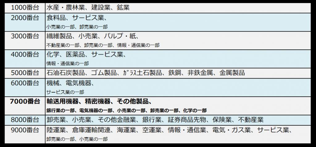 銘柄コードと業種の対照表(7000番台ハイライト)