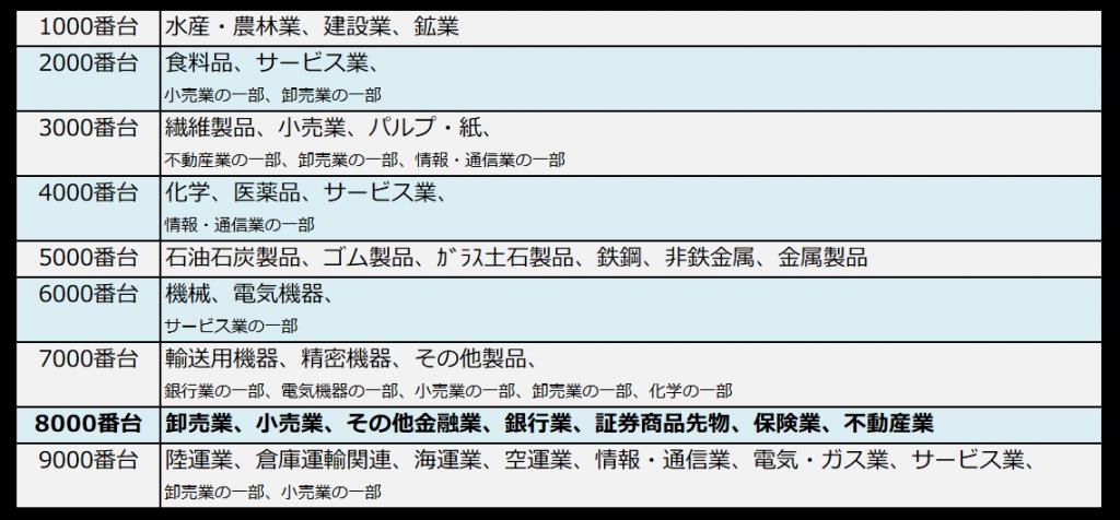 銘柄コードと業種の対照表(8000番台ハイライト)