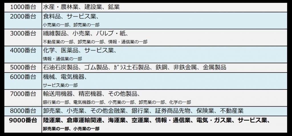 銘柄コードと業種の対照表(9000番台ハイライト)