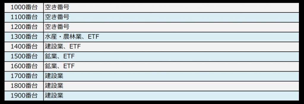 銘柄コードと業種の対照表(1000番台)