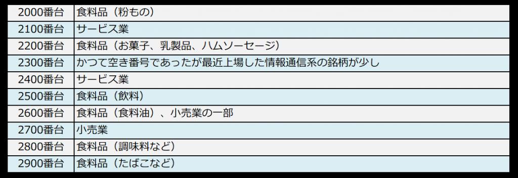 銘柄コードと業種の対照表(2000番台)