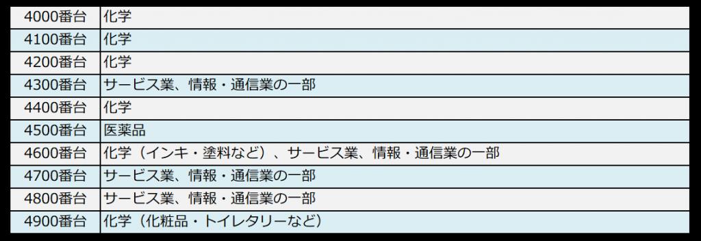 銘柄コードと業種の対照表(4000番台)