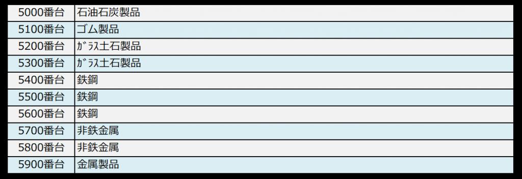 銘柄コードと業種の対照表(5000番台)