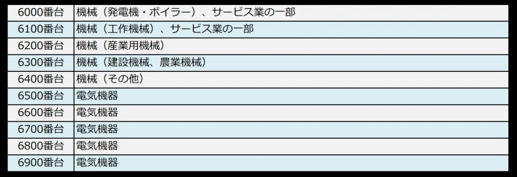 銘柄コードと業種の対照表(6000番台)