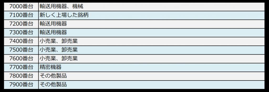 銘柄コードと業種の対照表(7000番台)