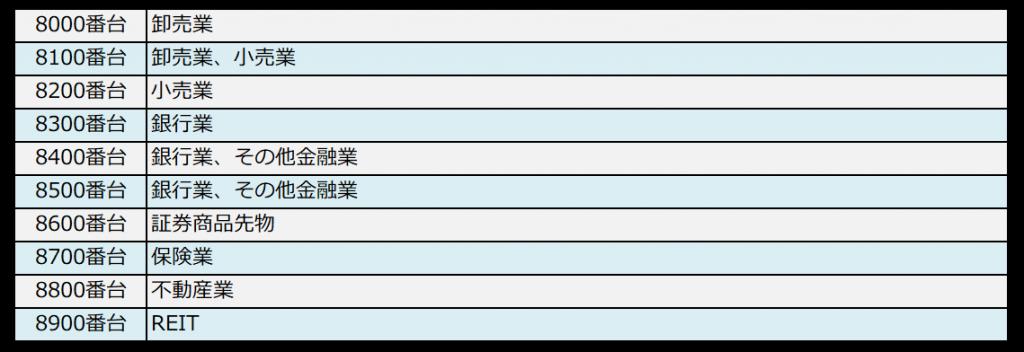 銘柄コードと業種の対照表(8000番台)