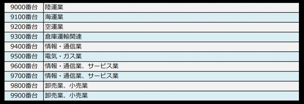 銘柄コードと業種の対照表(9000番台)